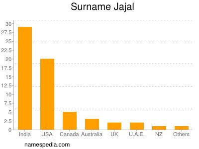 Surname Jajal