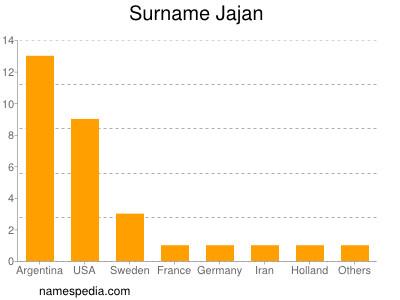 Surname Jajan