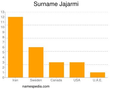Surname Jajarmi