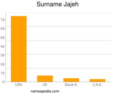 Surname Jajeh