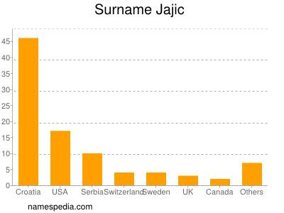 Surname Jajic