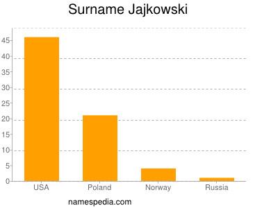 Surname Jajkowski