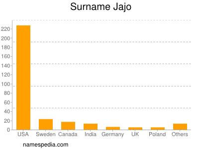 Surname Jajo