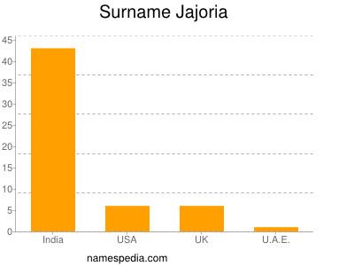 Surname Jajoria