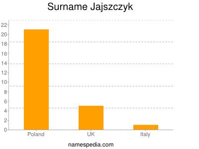 Surname Jajszczyk