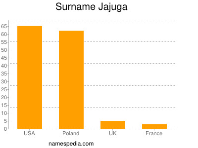 Surname Jajuga