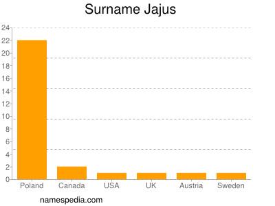 Surname Jajus