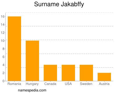 Surname Jakabffy
