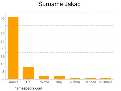 Surname Jakac