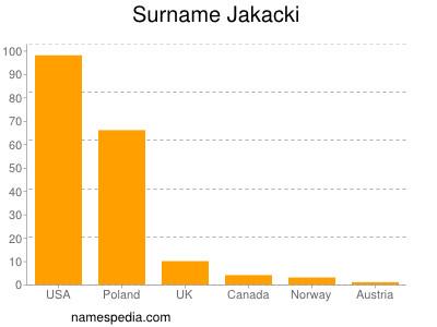 Surname Jakacki