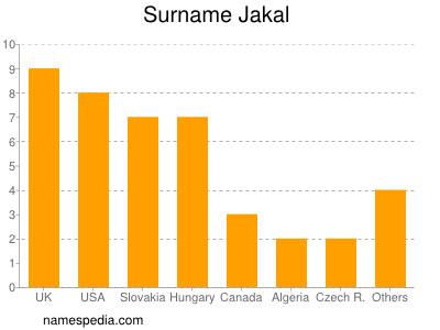 Surname Jakal