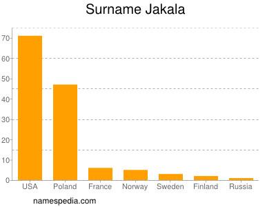 Surname Jakala