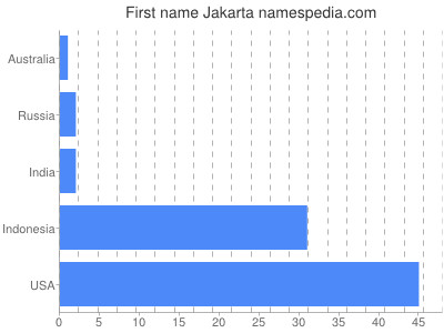 Given name Jakarta