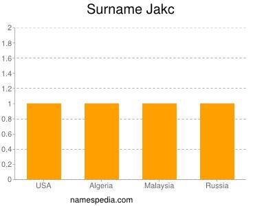 Surname Jakc
