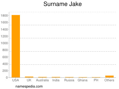 Surname Jake