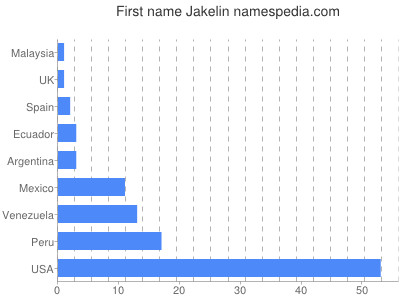 Given name Jakelin