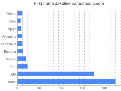 Given name Jakeline
