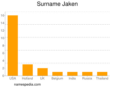 Surname Jaken