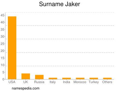 Surname Jaker