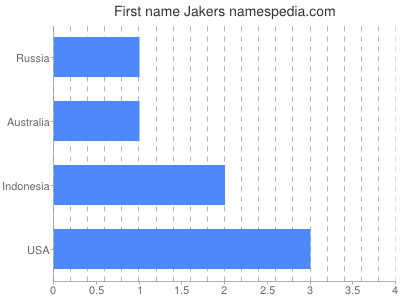 Given name Jakers