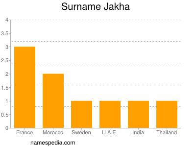 Surname Jakha