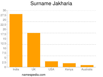 Surname Jakharia