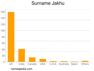 Surname Jakhu