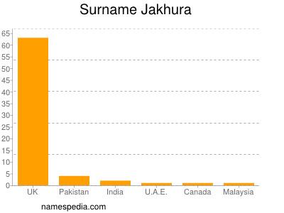 Surname Jakhura