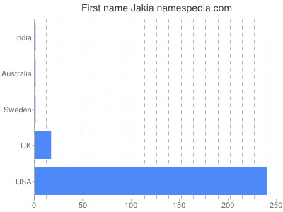 Given name Jakia