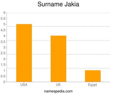 Surname Jakia