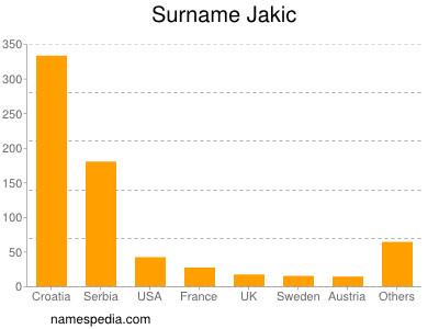 Surname Jakic