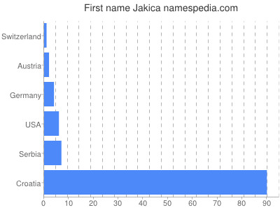 Given name Jakica