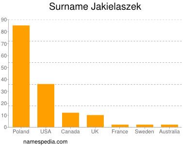 Surname Jakielaszek