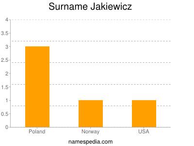 Surname Jakiewicz