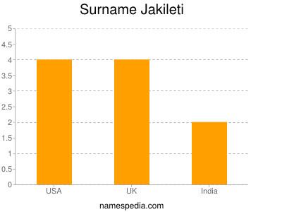 Surname Jakileti