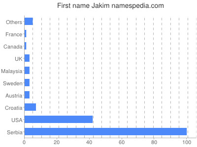 Given name Jakim