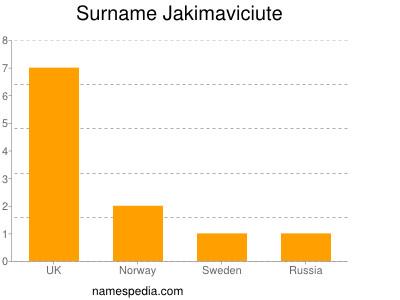 Surname Jakimaviciute