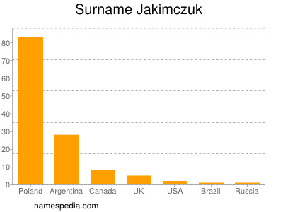 Surname Jakimczuk