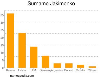 Surname Jakimenko