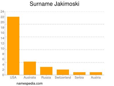 Surname Jakimoski