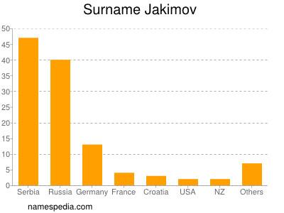 Surname Jakimov
