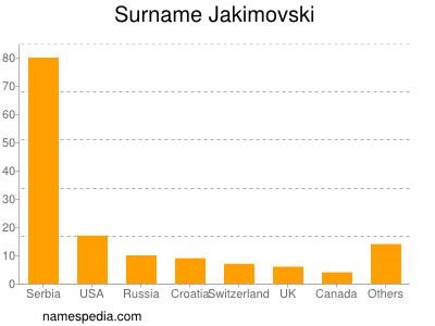 Surname Jakimovski
