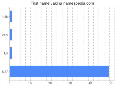 Given name Jakina