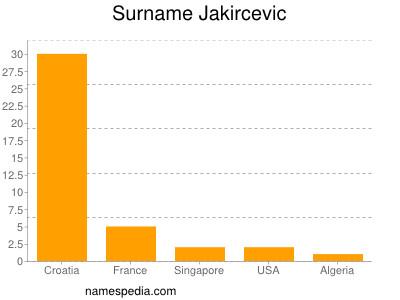 Surname Jakircevic