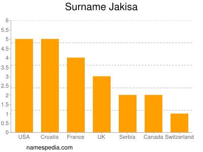 Surname Jakisa
