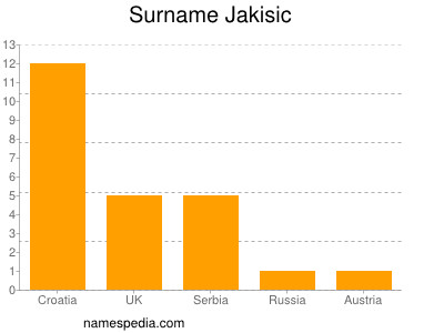 Surname Jakisic