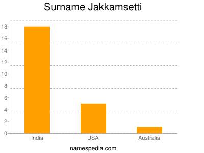 Surname Jakkamsetti