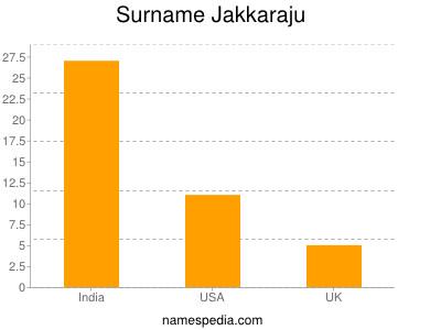 Surname Jakkaraju