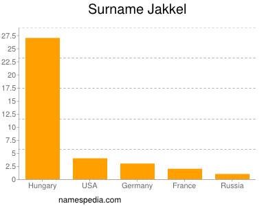 Surname Jakkel