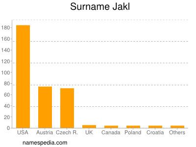 Surname Jakl